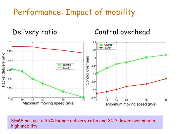 SGMP has up to 35% higher delivery ratio and 20 % lower overhead at high mobility