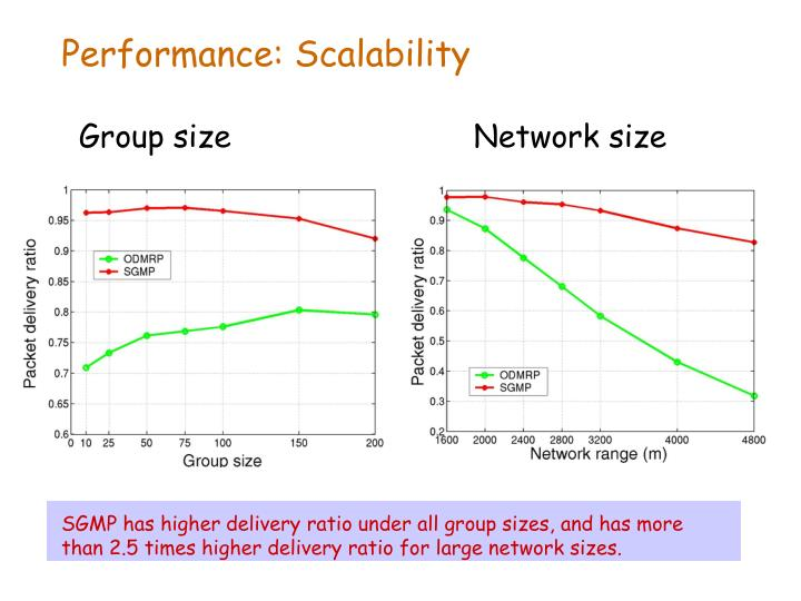 SGMP has higher delivery ratio under all group sizes, and has more than 2.5 times higher delivery ratio for large network sizes.