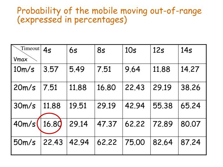 Probability of the mobile moving out-of-range (expressed in percentages)