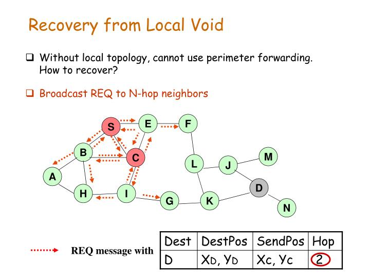 Recovery from Local Void