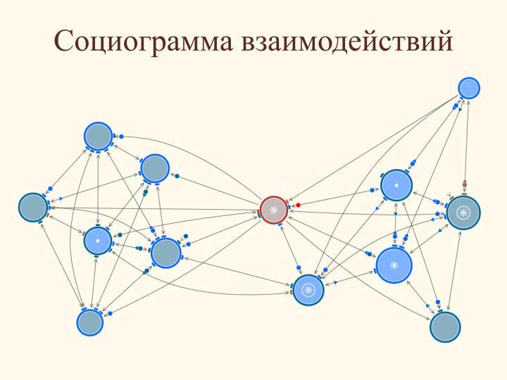 Социограмма взаимодействий