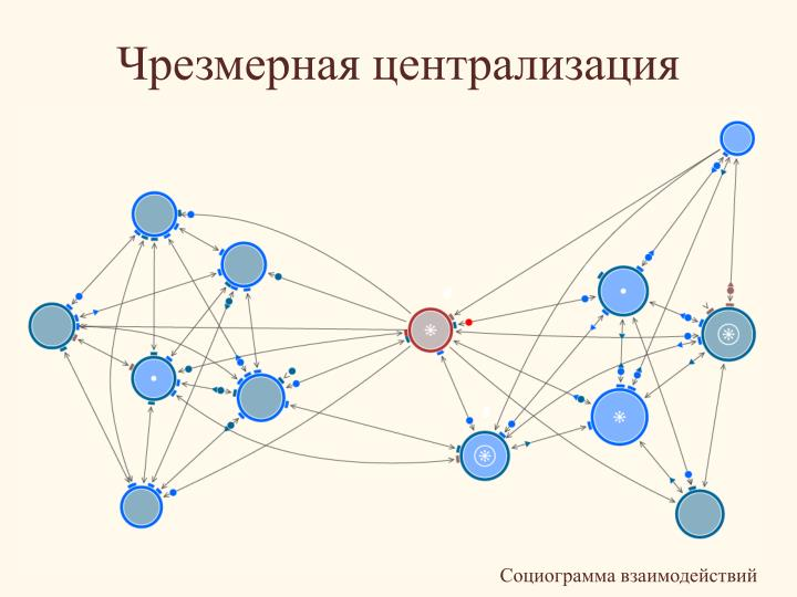 Чрезмерная централизация