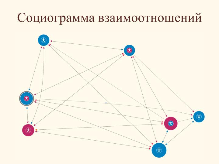 Социограмма взаимоотношений