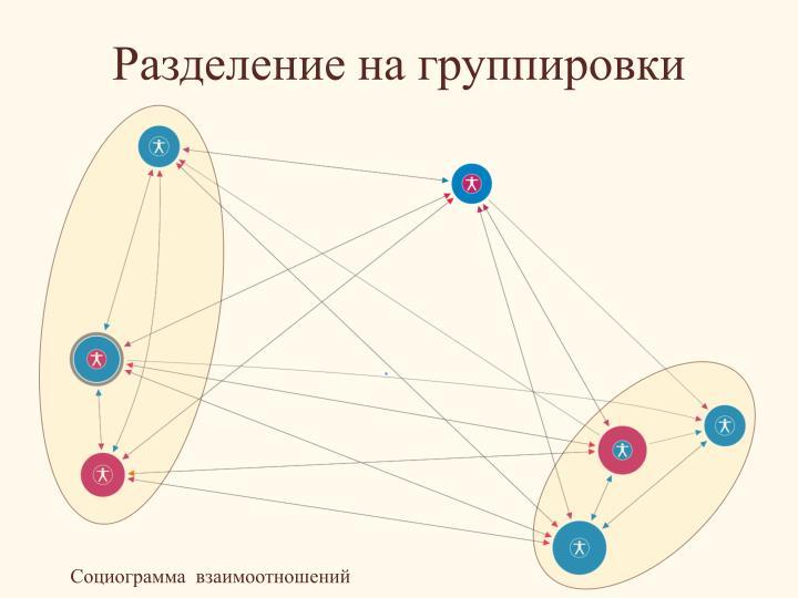 Разделение на группировки