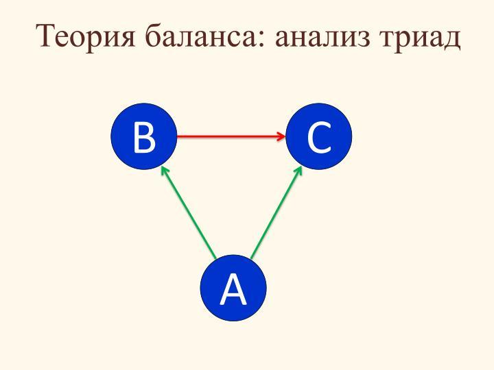Теория баланса