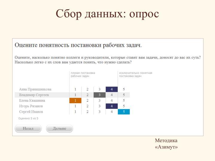 Сбор данных: опрос