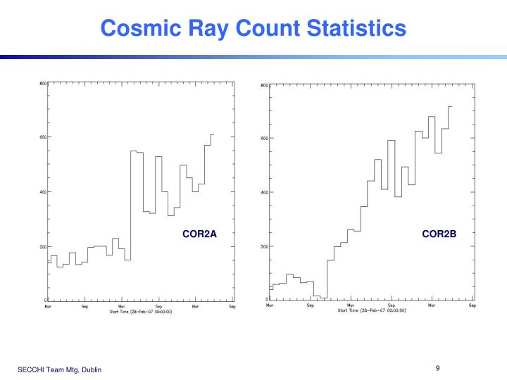 Cosmic Ray Count Statistics