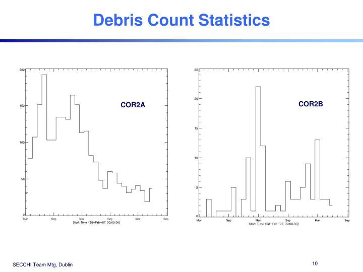 Debris Count Statistics