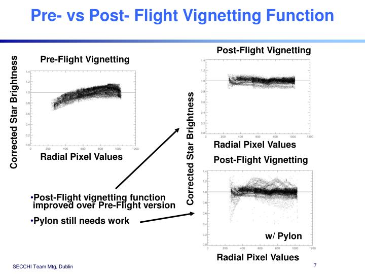 Pre- vs Post- Flight Vignetting Function