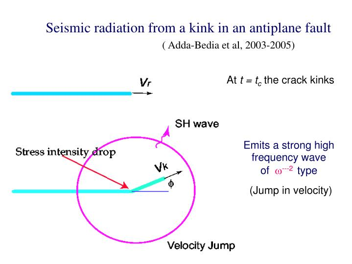 Seismic radiation from a kink in an antiplane fault