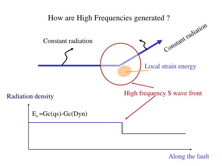How are High Frequencies generated ?