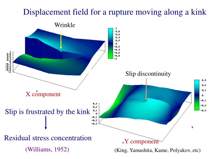 Displacement field for a rupture moving along a kink