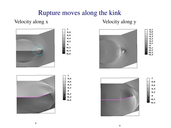 Rupture moves along the kink