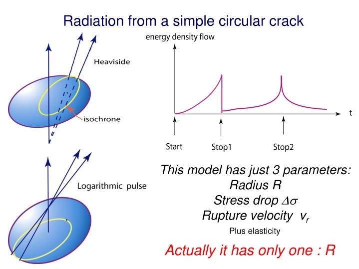 Radiation from a simple circular crack
