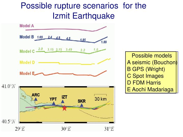 Possible rupture scenarios  for the Izmit Earthquake