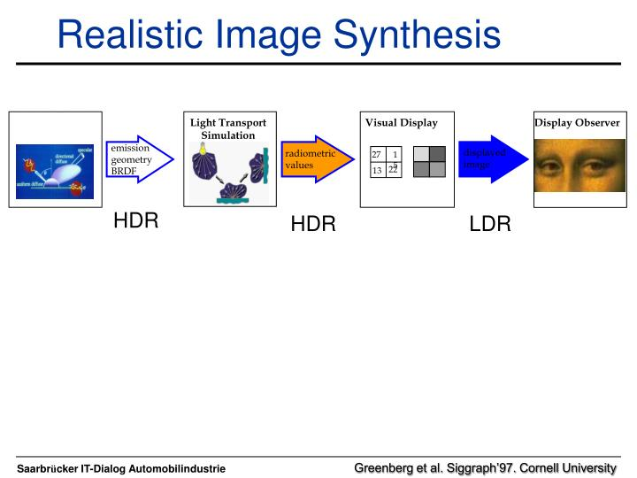 Realistic Image Synthesis