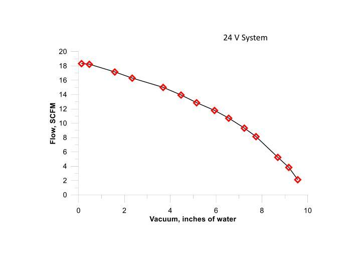 24 V System