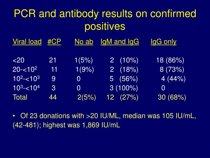 PCR and antibody results on confirmed positives