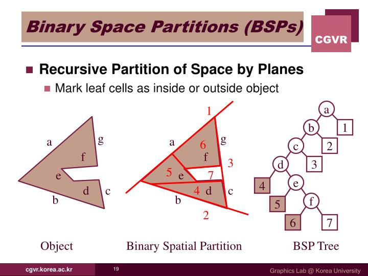 Binary Space Partitions (BSPs)