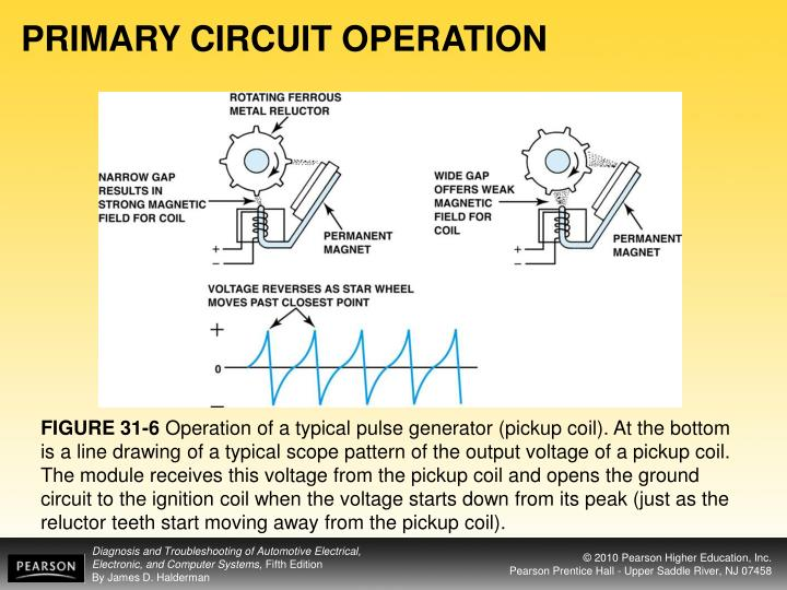 PRIMARY CIRCUIT OPERATION