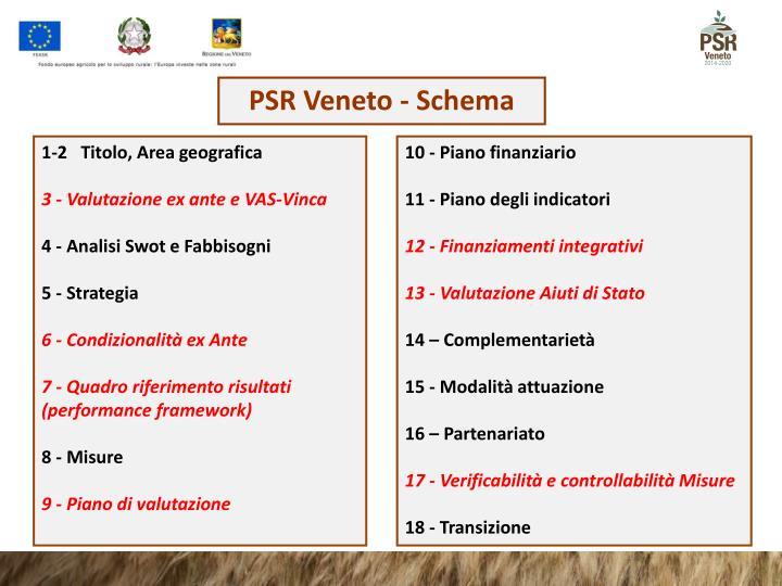 PSR Veneto - Schema