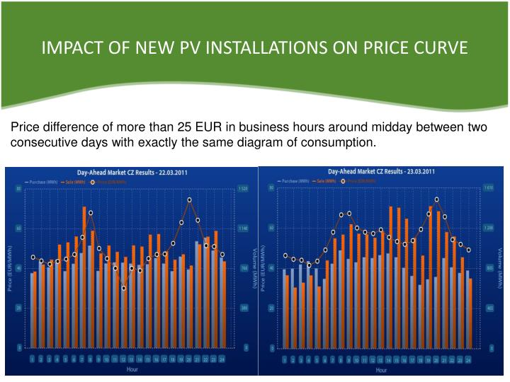 IMPACT OF NEW PV INSTALLATIONS ON PRICE CURVE