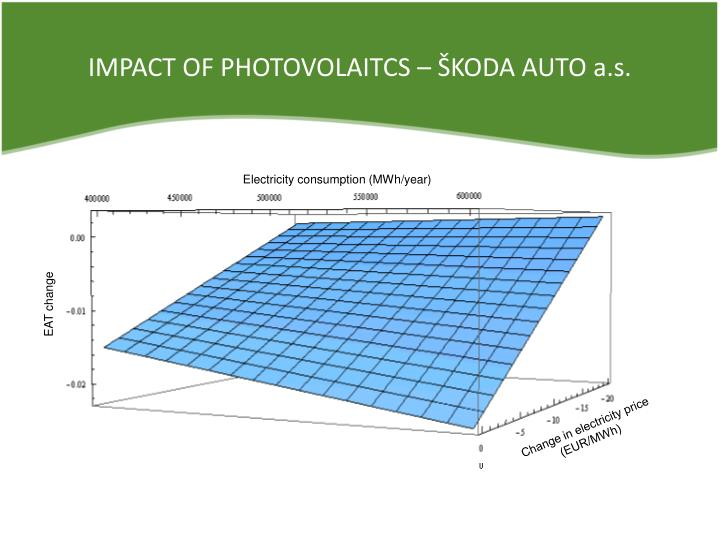 IMPACT OF PHOTOVOLAITCS