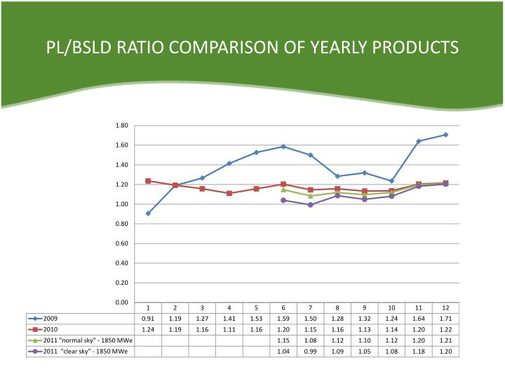 PL/BSLD RATIO COMPARISON OF YEARLY PRODUCTS