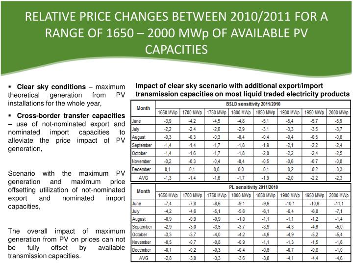 RELATIVE PRICE CHANGES BETWEEN 2010/2011 FOR A RANGE OF 1650 – 2000 MWp OF AVAILABLE PV CAPACITIES