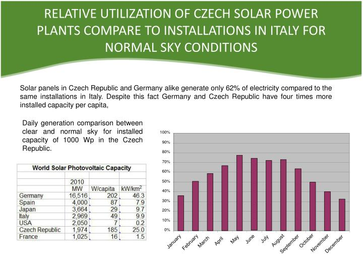 RELATIVE UTILIZATION OF CZECH SOLAR POWER PLANTS COMPARE TO INSTALLATIONS IN ITALY FOR NORMAL SKY CO...