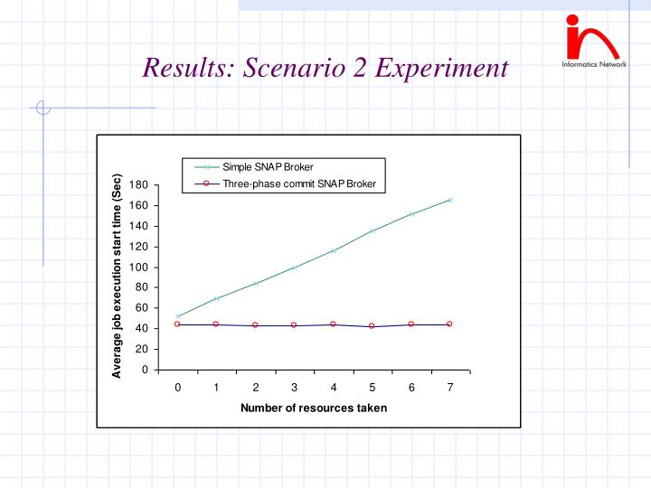 Results: Scenario 2 Experiment