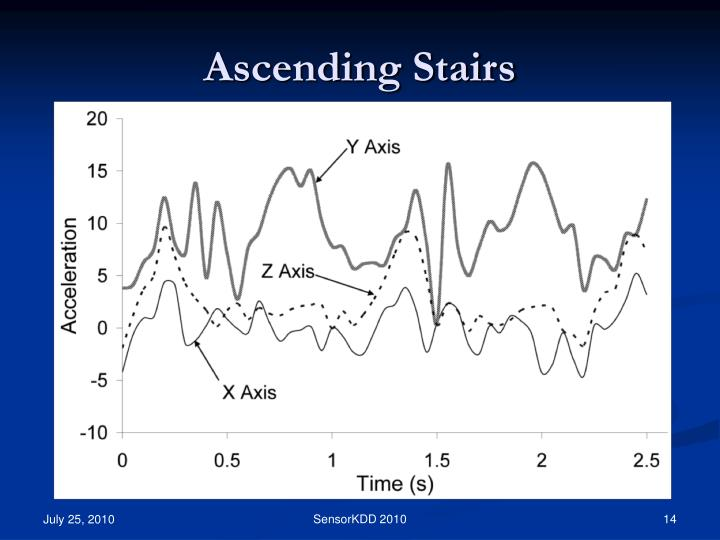Ascending Stairs