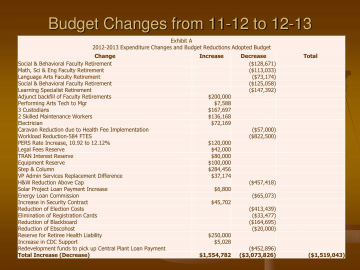 Budget Changes from 11-12 to 12-13