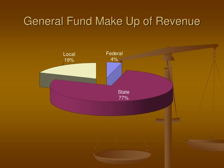 General Fund Make Up of Revenue