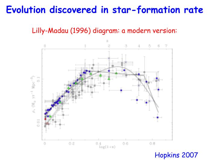 Evolution discovered in star-formation rate