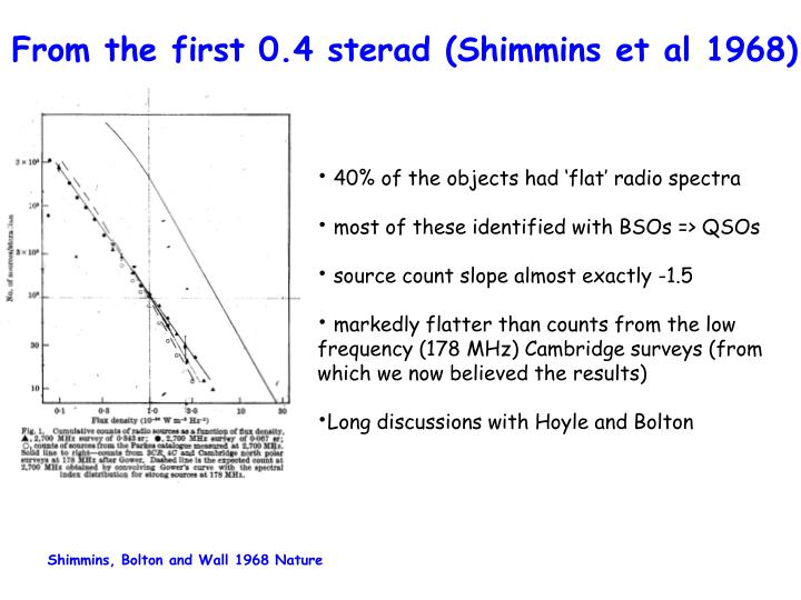 From the first 0.4 sterad (Shimmins et al 1968)