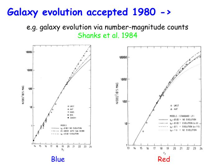 Galaxy evolution accepted 1980 ->