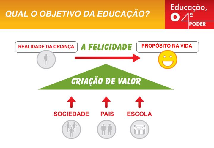 QUAL O OBJETIVO DA EDUCAÇÃO?