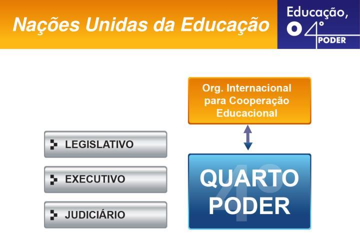 Nações Unidas da Educação
