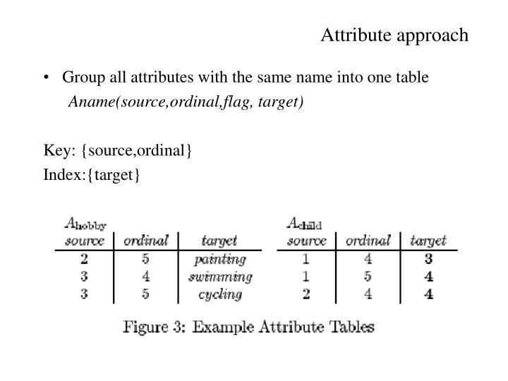 Attribute approach