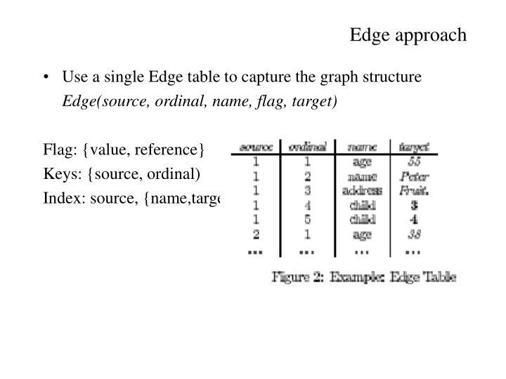 Edge approach