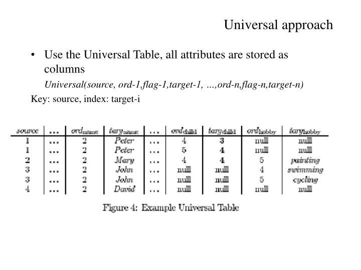 Universal approach