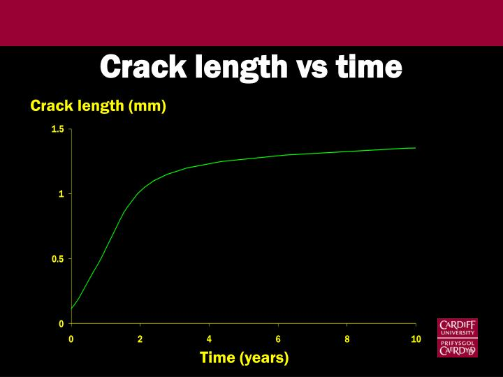 Crack length vs time