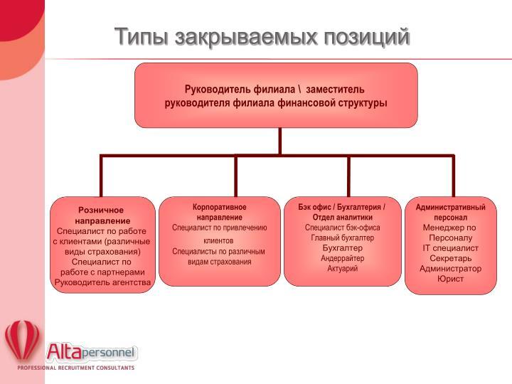 Типы закрываемых позиций