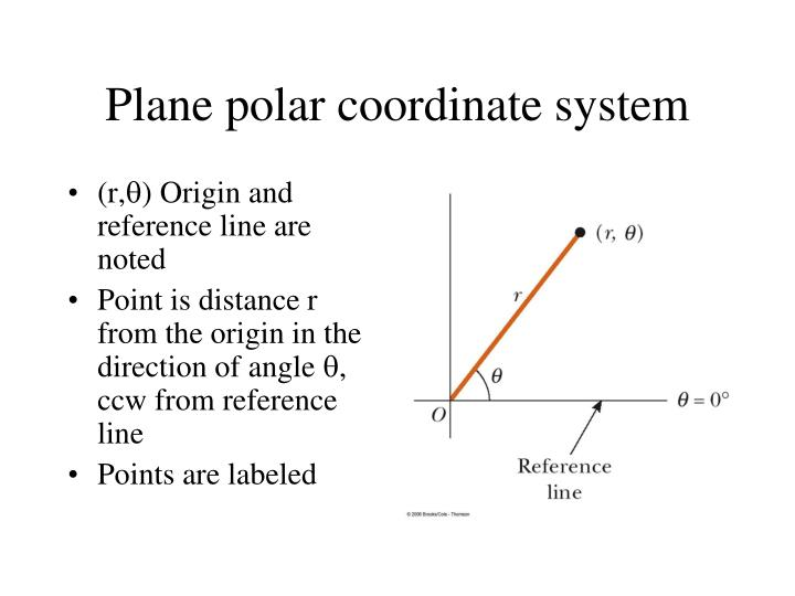 Plane polar coordinate system