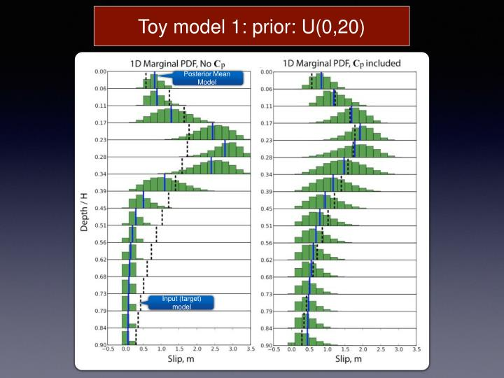 Toy model 1: prior: U(0,20)