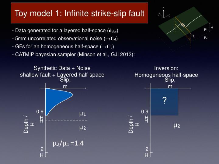 Toy model 1: Infinite strike-slip fault