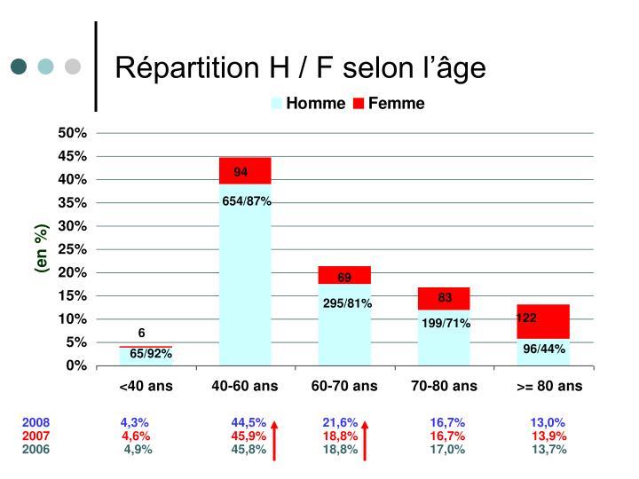 Répartition H / F selon l'âge