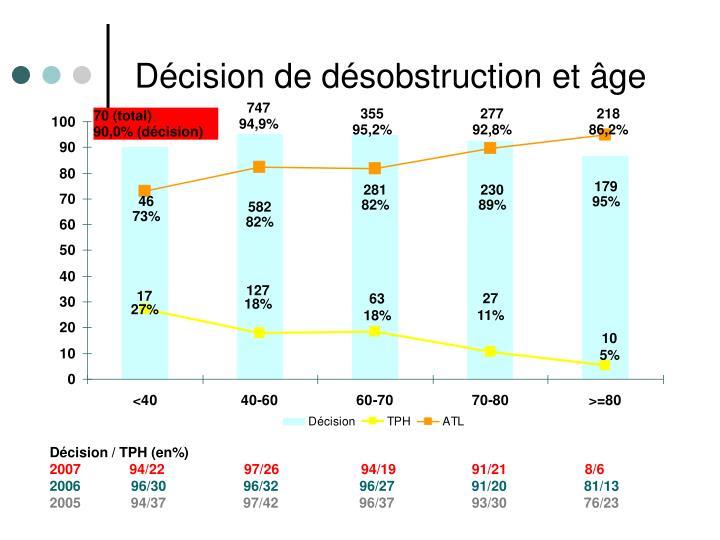 Décision de désobstruction et âge