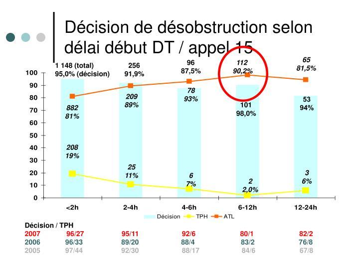 Décision de désobstruction selon délai début DT / appel 15